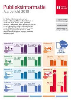 Sterke groei gebruik infowebsites alcohol, roken en drugs